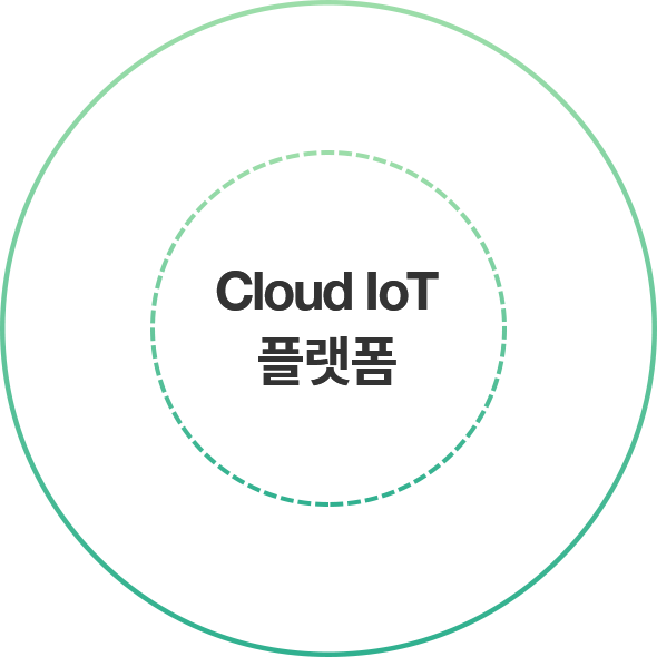 포스코ICT의 Cloud IoT 플랫폼 / Cloud IoT platform of Posco ICT