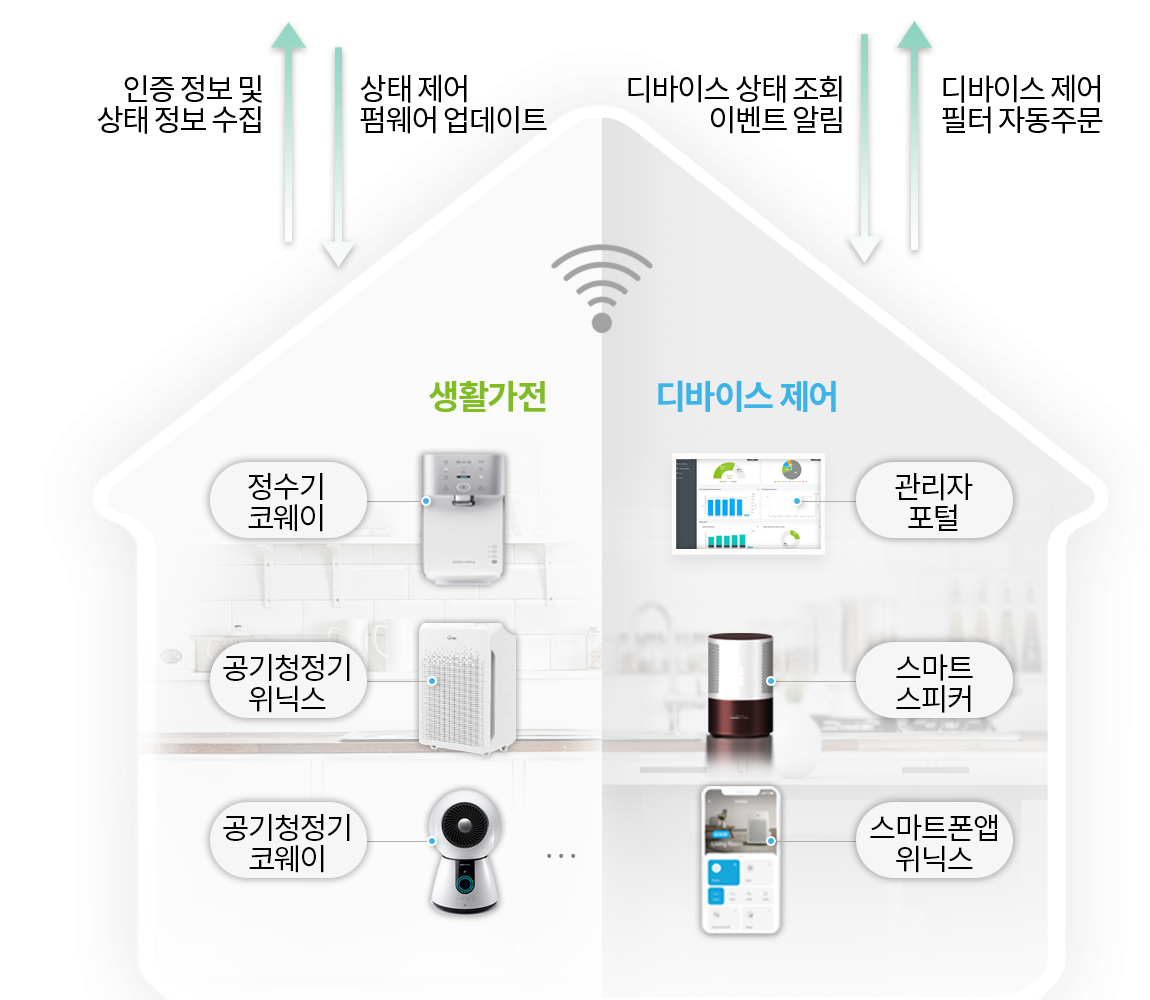 포스코ICT의 Cloud IoT 플랫폼을 사용하면 인증 및 모바일서비스를 포함하여 AWS를 기반의 IoT 인프라 환경을 단기간에 구축할 수 있습니다 / With Cloud IoT platform of Posco ICT, customers can establish AWS based IoT infrastructure including Authentication and mobile service in a short time