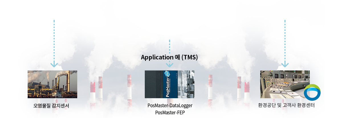 포스코ICT의 포스마스터는 원격 환경 감시 시스템 TMS로 활용됩니다 / Posmaster by Posco ICT can be TMS(Tele Metering System) to monitor and respond to various environmental challenges in a remote place