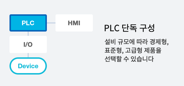포스코ICT의 포스마스터는 PLC 단독구성이 가능합니다 / It's possible to organize Posmaster with only PLC