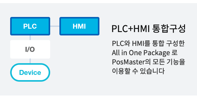 포스코ICT의 포스마스터는 PLC와 HMI 통합 구성이 가능합니다 / It's possible to organize Posmaster with PLC and HMI as an all-in-one package