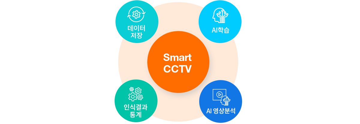 포스코ICT의 스마트 CCTV는 CCTV 영상을 수집, 저장, 학습한 인공지능 모델로 영상을 분석합니다 / POSCO ICT's Smart CCTV analyzes the video with an AI model which collects, saves and learns lots of videos