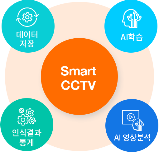 포스코ICT의 스마트 CCTV는 CCTV 영상을 수집, 저장, 학습한 인공지능 모델로 영상을 분석합니다 / POSCO ICT's Smart CCTV analyzes the video with AI models which collects, saves and learns lots of videos