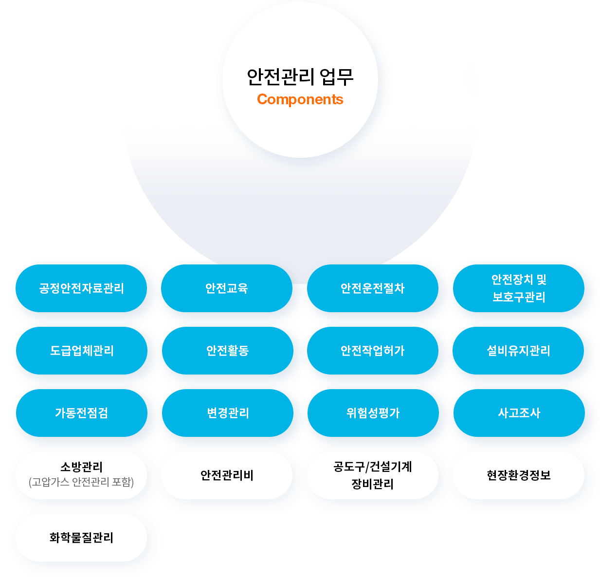 포스코ICT의 Smart Safety는 산업안전보건법에 맞는 서비스를 제공합니다 / Smart Safety, the integrated safety management solution of PoscoICT provides services that comply with Industrial Safety and Health Acts
