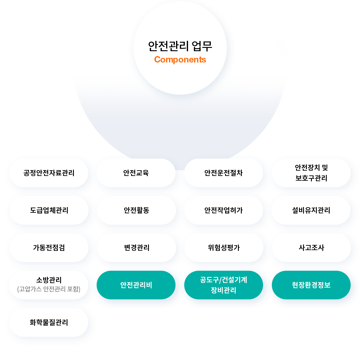 포스코ICT의 Smart Safety는 건설기본법에 맞는 서비스를 제공합니다 / Smart Safety, the integrated safety management solution of PoscoICT provides services that comply with Framework Act on the Construction Industry