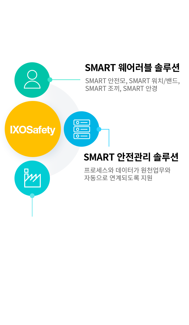 포스코ICT의 통합안전관리솔루션 Smart Safety는 업무, 프로세스, 데이터를 자동으로 연결시킵니다 / Smart Safety, the integrated safety management solution of PoscoICT links business, processes and data automatically