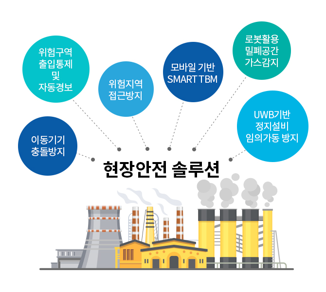 포스코ICT의 통합안전관리솔루션 Smart Safety는 현장의 위험요소를 사전에 감지하여 제거합니다 / Smart Safety, the integrated safety management solution of PoscoICT detects risk factors of a site and lets you remove them