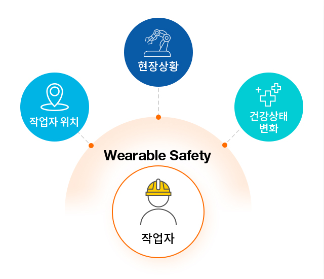 포스코ICT의 Smart Safety는 작업자의 위치, 건강상태 변화, 작업현장 상황을 실시간 모니터링 합니다 / Smart Safety, the integrated safety management solution monitors workers' location, physical status and working environment in real time